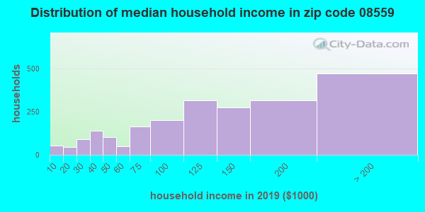 Zip code 08559 household income distribution in 2009