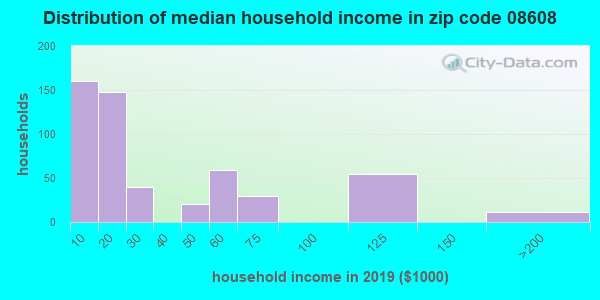 Zip code 08608 household income distribution in 2009