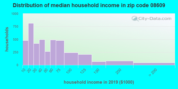 Zip code 08609 household income distribution in 2009