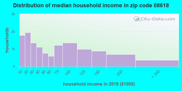 Zip code 08618 household income distribution in 2009