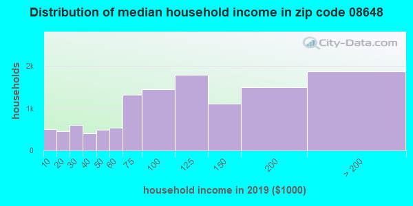 Zip code 08648 household income distribution in 2009