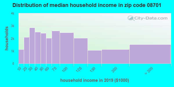Zip code 08701 household income distribution in 2009
