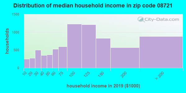 Zip code 08721 household income distribution in 2009