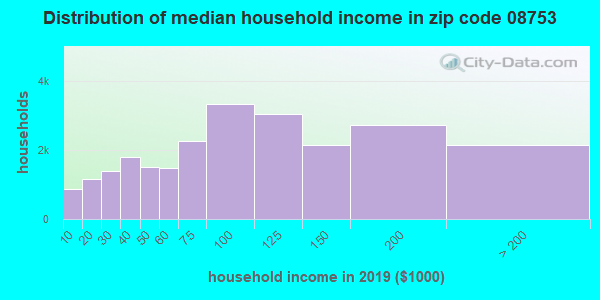 Zip code 08753 household income distribution in 2009