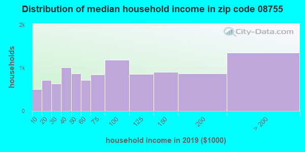 Zip code 08755 household income distribution in 2009