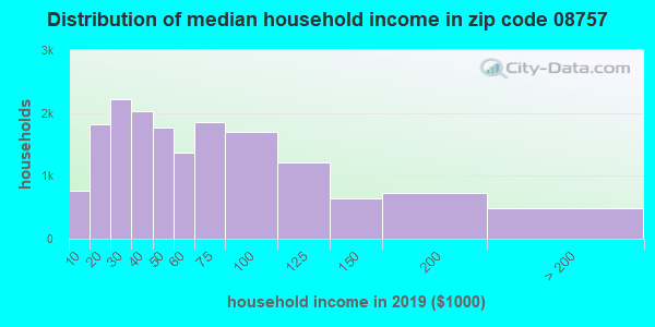 Zip code 08757 household income distribution in 2009