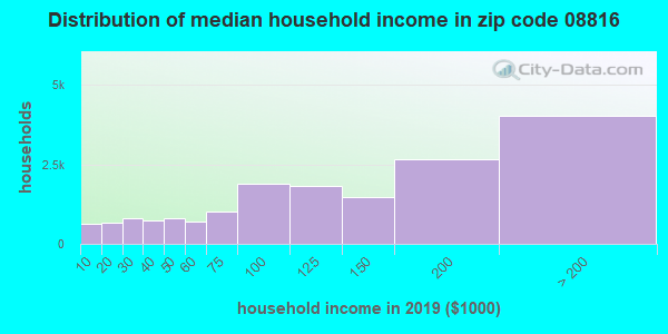 Zip code 08816 household income distribution in 2013