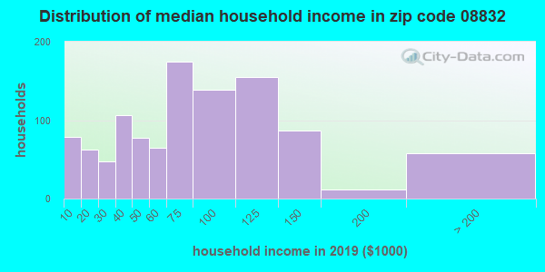 Zip code 08832 household income distribution in 2009