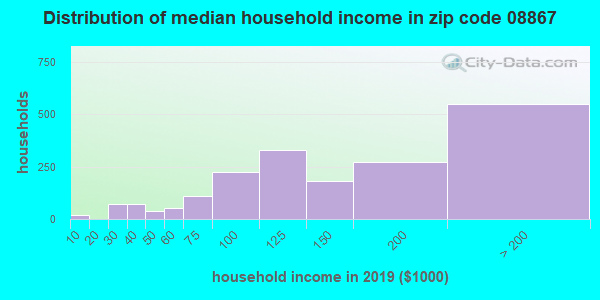 Zip code 08867 household income distribution in 2009