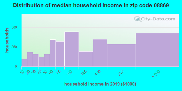 Zip code 08869 household income distribution in 2009