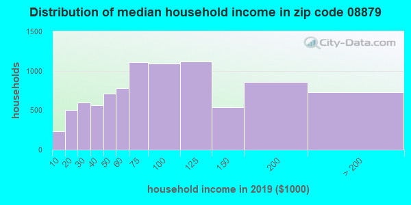 Zip code 08879 household income distribution in 2009