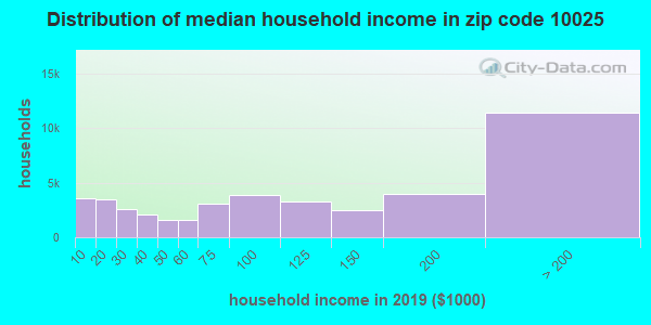 Zip code 10025 household income distribution in 2009