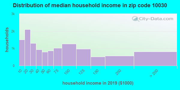 Zip code 10030 household income distribution in 2009