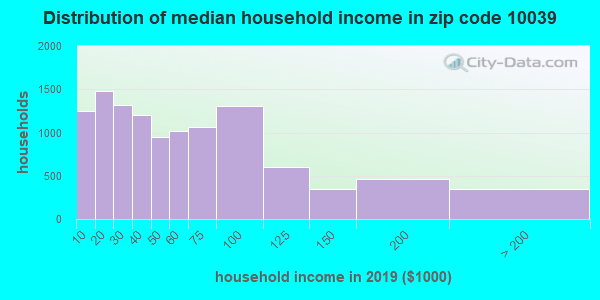 Zip code 10039 household income distribution in 2015