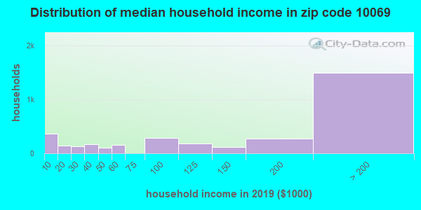 Zip code 10069 household income distribution in 2009