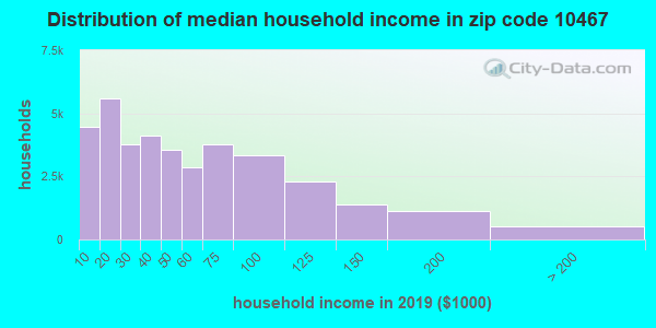 Zip code 10467 household income distribution in 2009
