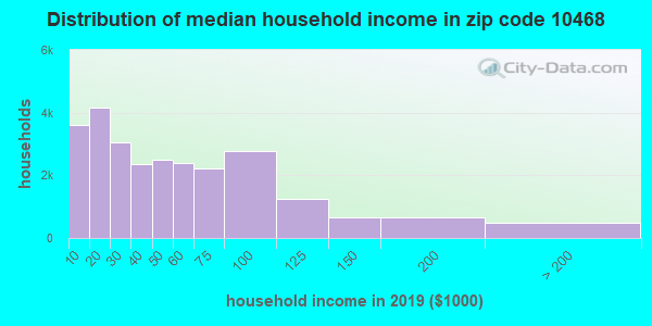 Zip code 10468 household income distribution in 2009