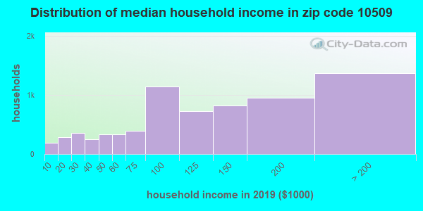 Zip code 10509 household income distribution in 2009