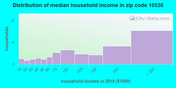 Zip code 10530 household income distribution in 2009