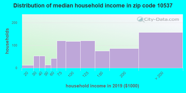 Zip code 10537 household income distribution in 2009
