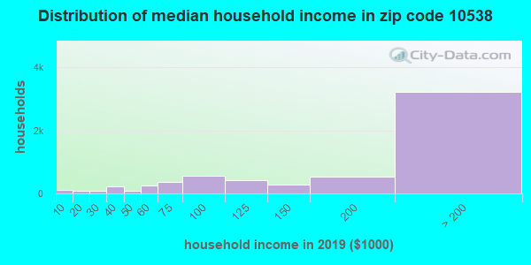 Zip code 10538 household income distribution in 2009