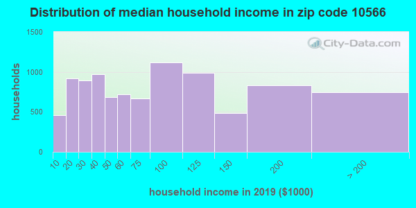 Zip code 10566 household income distribution in 2009