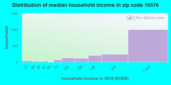 Zip code 10576 household income distribution in 2009