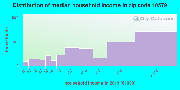 Zip code 10579 household income distribution in 2009