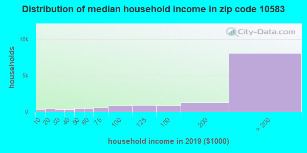 Zip code 10583 household income distribution in 2009