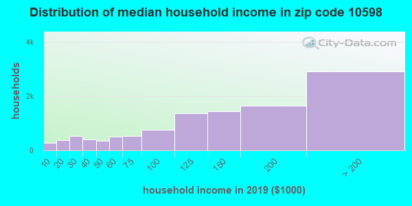 Zip code 10598 household income distribution in 2009