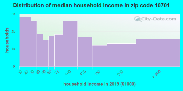 Zip code 10701 household income distribution in 2009