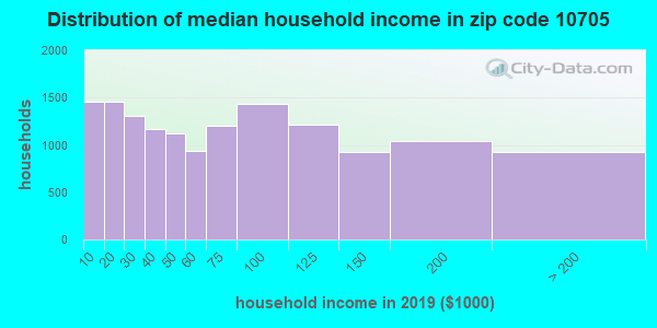 Zip code 10705 household income distribution in 2009
