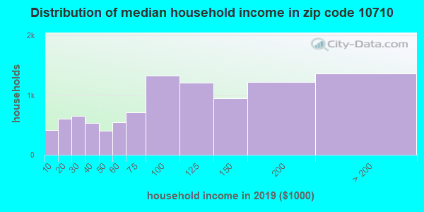 Zip code 10710 household income distribution in 2009