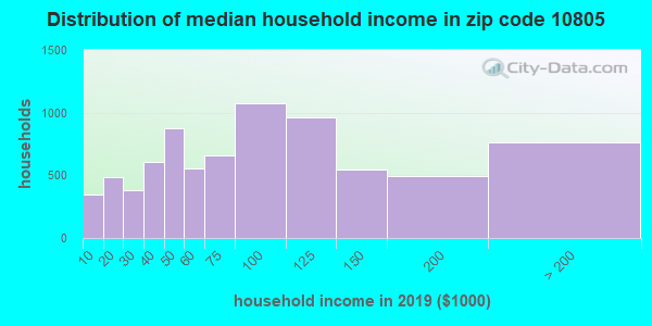 Zip code 10805 household income distribution in 2009