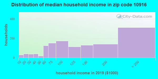 Zip code 10916 household income distribution in 2009
