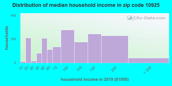 Zip code 10925 household income distribution in 2009