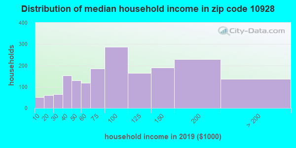 Zip code 10928 household income distribution in 2009
