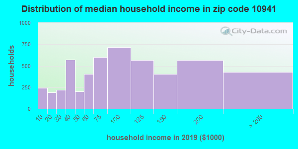 Zip code 10941 household income distribution in 2009