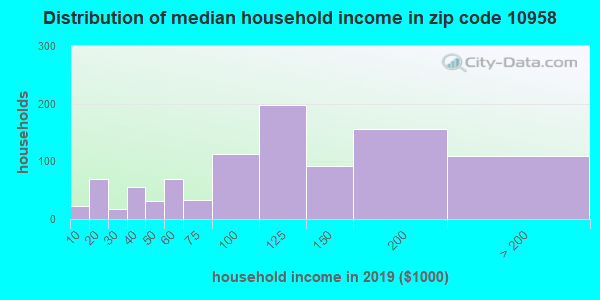 Zip code 10958 household income distribution in 2009
