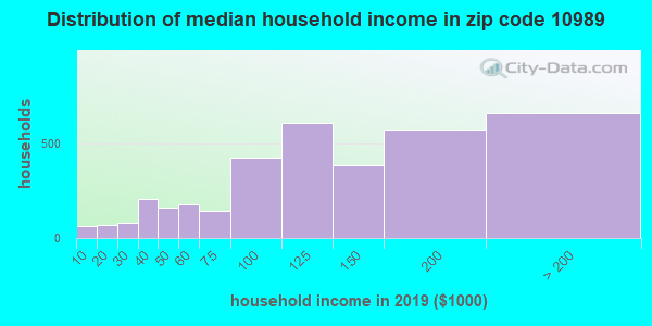 Zip code 10989 household income distribution in 2009