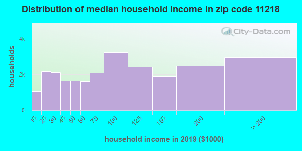 Zip code 11218 household income distribution in 2013