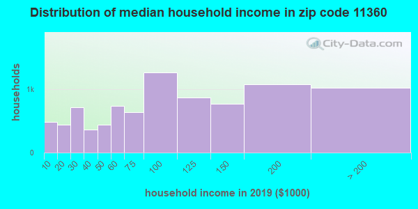 Zip code 11360 household income distribution in 2009