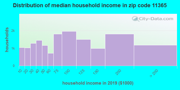 Zip code 11365 household income distribution in 2009
