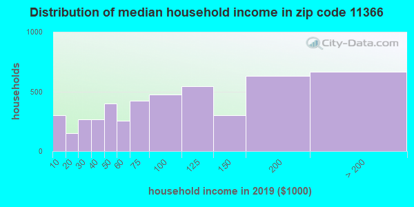 Zip code 11366 household income distribution in 2009