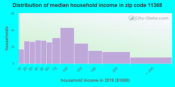 Zip code 11368 household income distribution in 2009