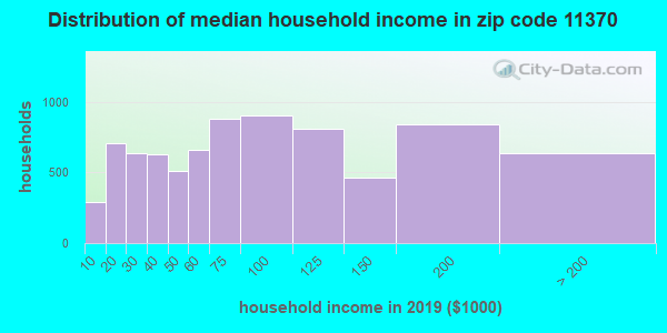 Zip code 11370 household income distribution in 2009