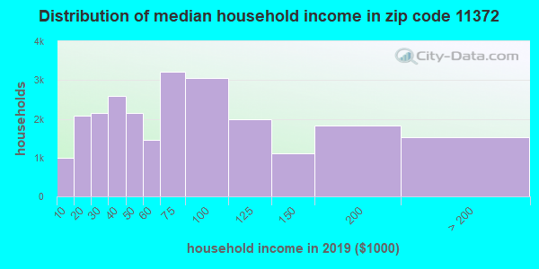 Zip code 11372 household income distribution in 2009