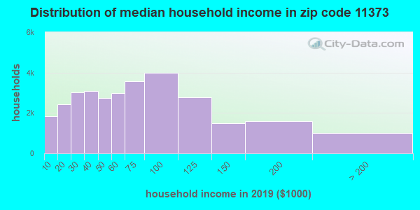 Zip code 11373 household income distribution in 2009