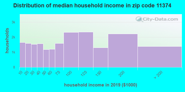 Zip code 11374 household income distribution in 2009