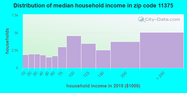 Zip code 11375 household income distribution in 2009
